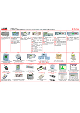 ATEQ Seria 5 | Zestawienie aparatury pomiarowej i wyposażenia ATEQ